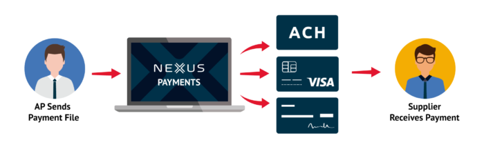 Once you send your approved payment file to Nexus, we'll take care of the rest - paying suppliers in their designated method and supporting them if they have questions.