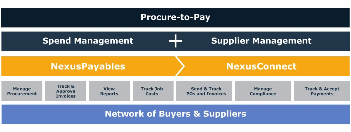 NexusPayables makes it easy to manage your spend. It's one part of the Nexus platform, which also includes NexusConnect.