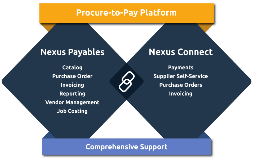 NexusPayables and NexusConnnect are the 2 portals that form the Nexus automated accounts payable solution. They work in tandem to connect real estate buyers with their suppliers.