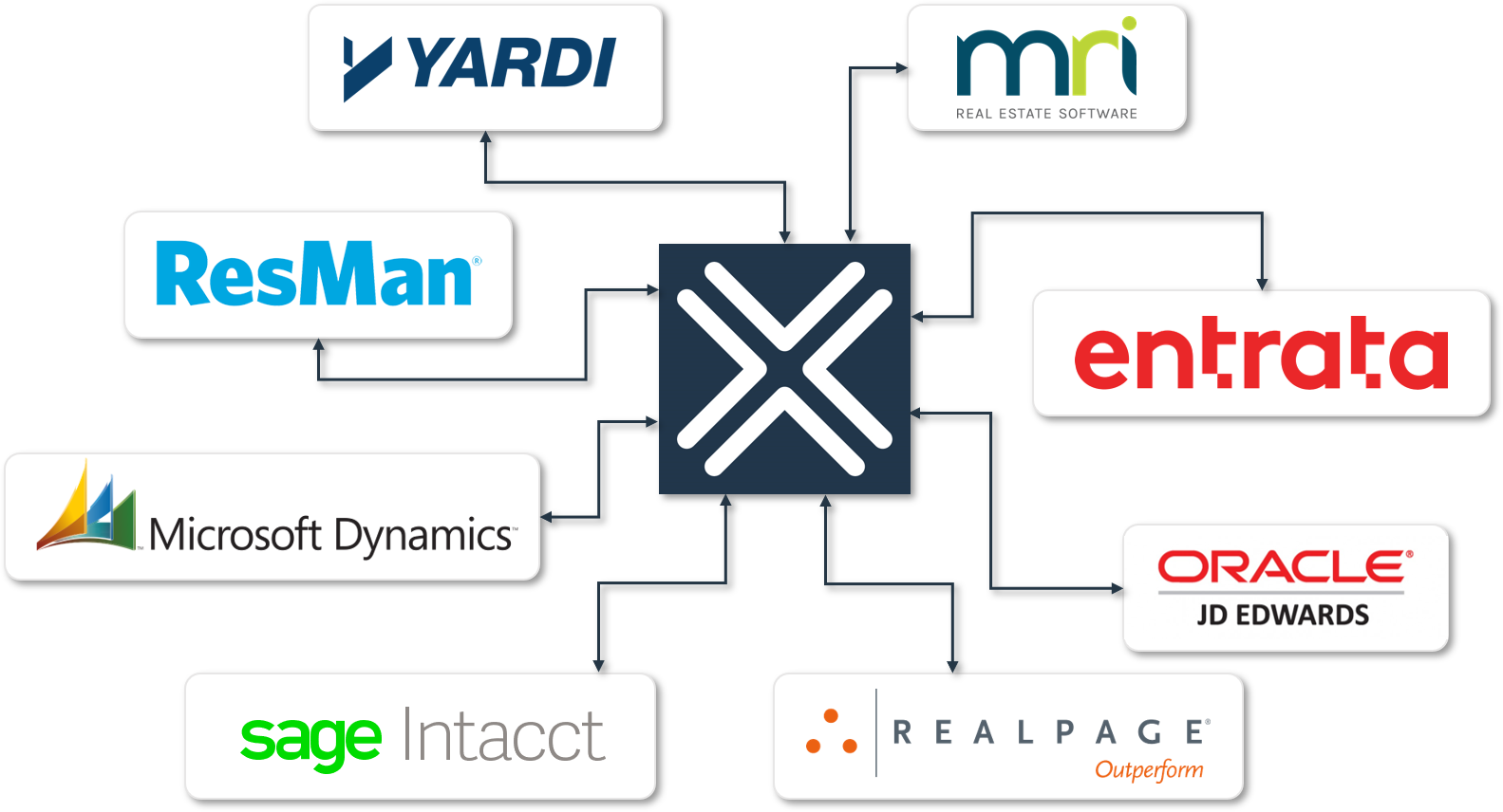 The most common Nexus integrations include MRI, ResMan, Yardi, RealPage and other top real estate accounting systems.