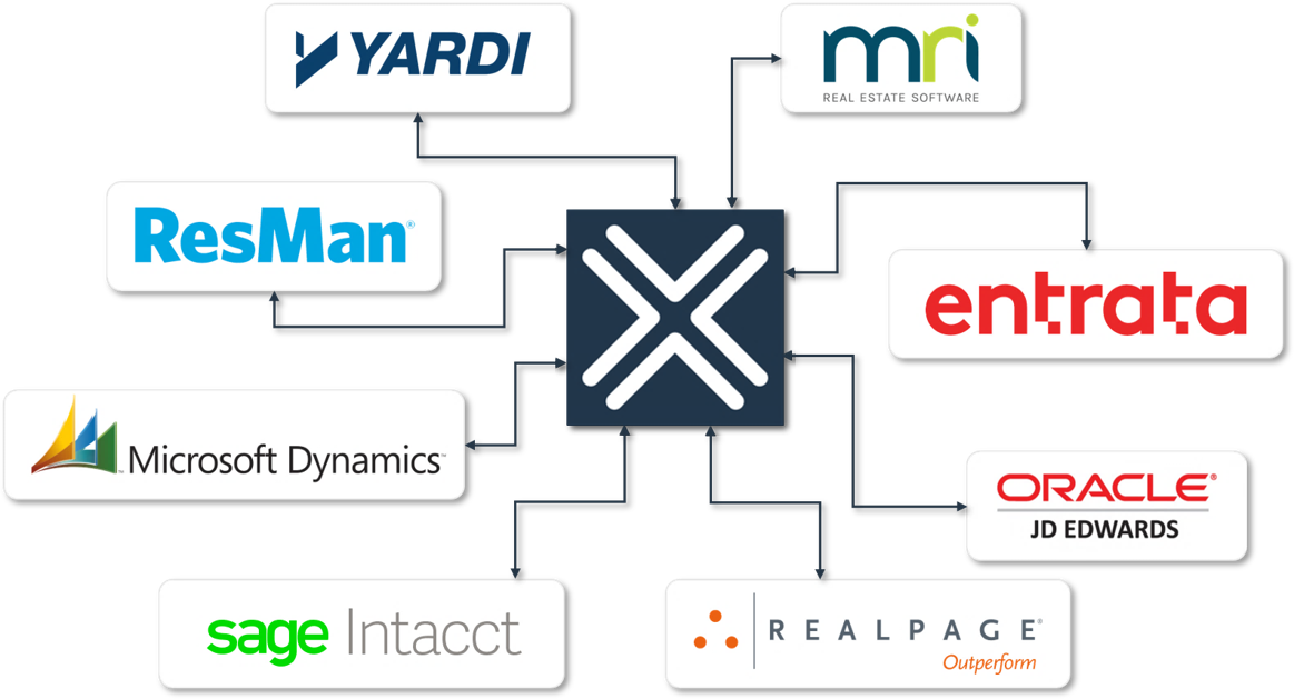 Nexus vendor payments integrates with the top property management systems built for real estate